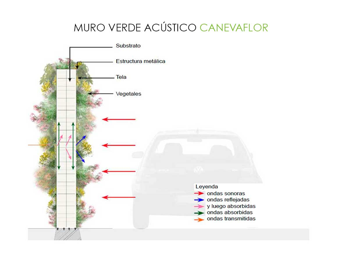 Fachadas verdes activas canevaflor productos - Como hacer un muro verde ...
